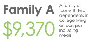 Family A Sample Cost - $9,370